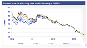 Declining demand for electricity from the grid in Germany